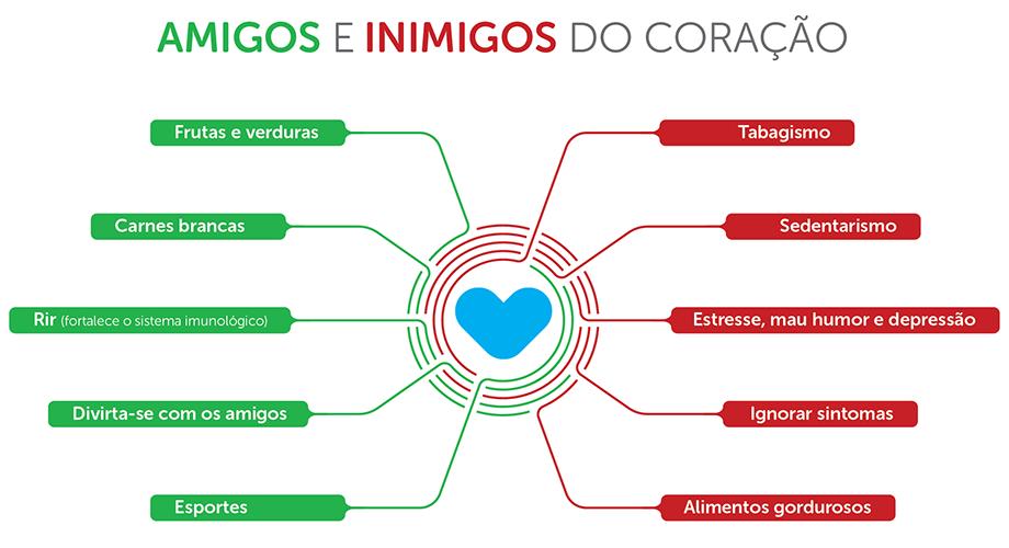 infografico_coracao