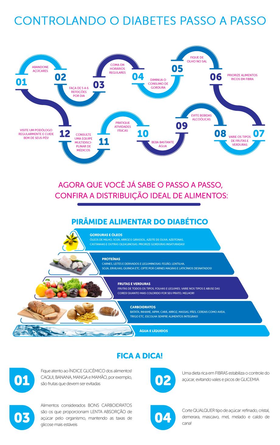 infografico_diabetes_titulo