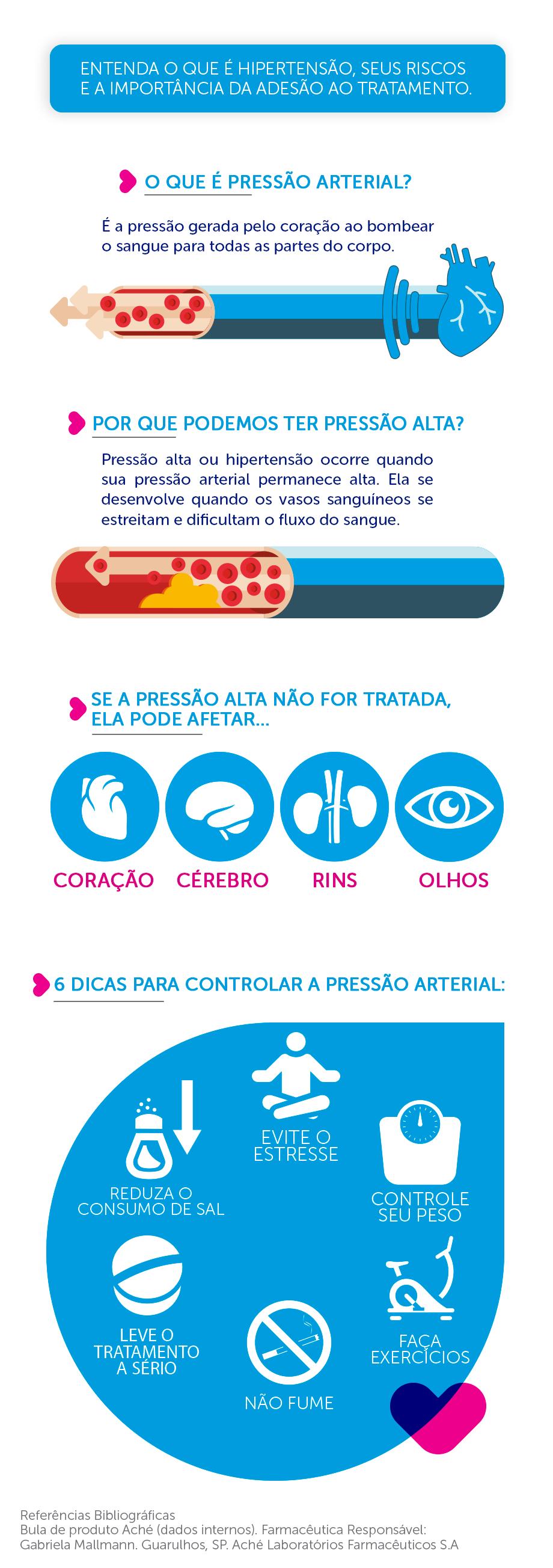 infografico_hipertensão3